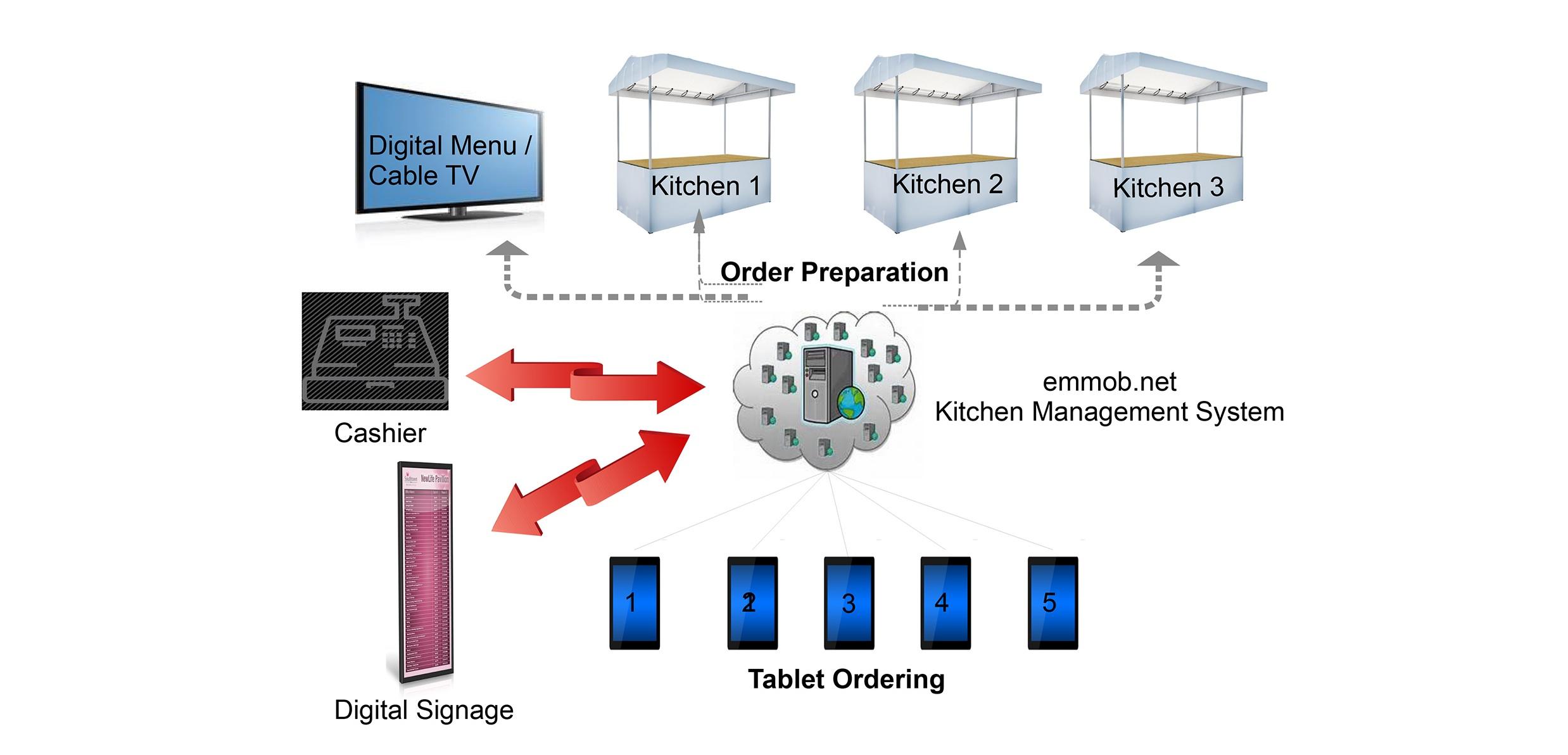 Kms Emmob Net